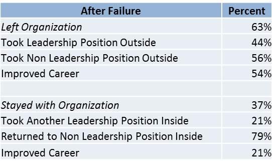 6 Warning Signs of Leadership Failure