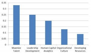 Figure 1: Concerns of HR Professionals for 2013