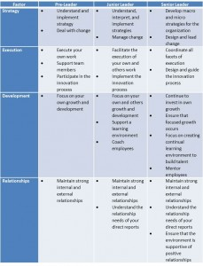 Figure 1: Leadership Factors and Usage